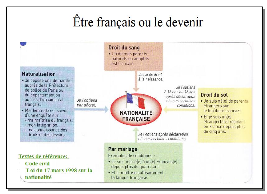 Comment peut-on obtenir la nationalité française ?