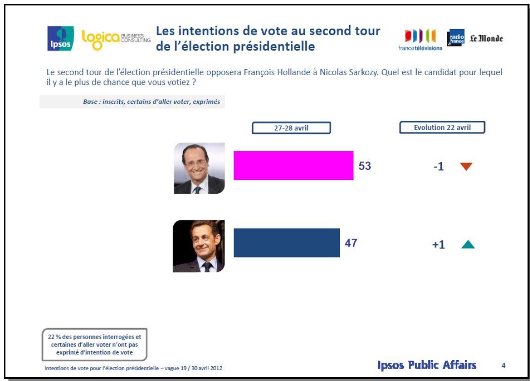 Quels verbes résument le rôle des sondages  ?