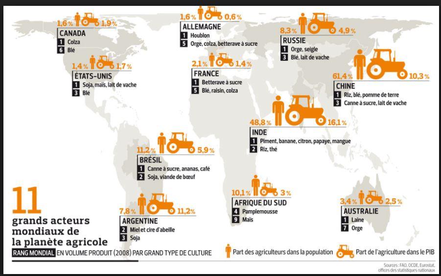 Pourquoi l'agriculture productiviste française est-elle intégrée dans la mondialisation ?