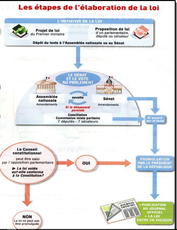 Quel est le rôle du Sénat et de l'Assemblée nationale dans l'élaboration de la loi ?
