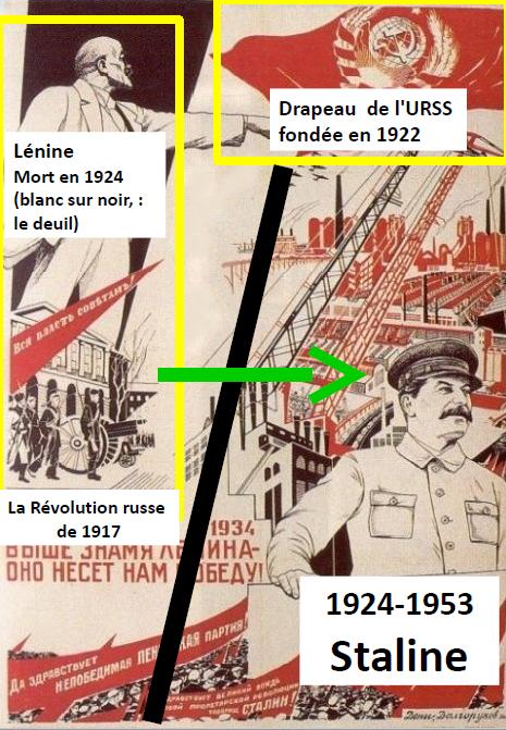 Quand Staline prend-il le pouvoir en URSS