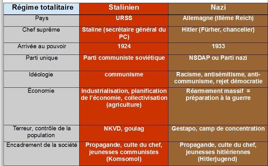 Quelle est la définition de régime totalitaire la plus pertinente ?