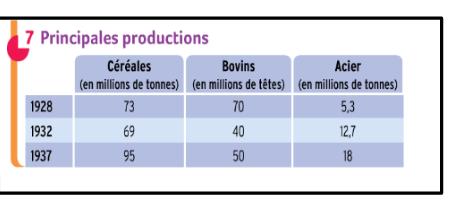 D'après ce document, comment évolue la production agricole entre 1928 et 1932 en URSS ?