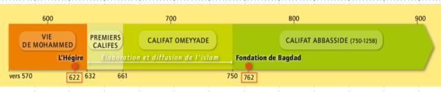 Que fondent les arabo_musulmans après leurs conquêtes ?