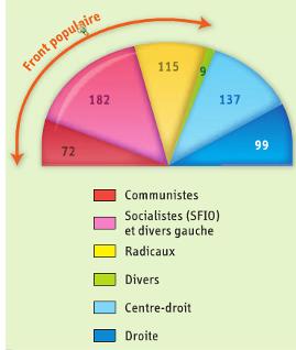 Qui remporte les élections législatives de 1936 ?